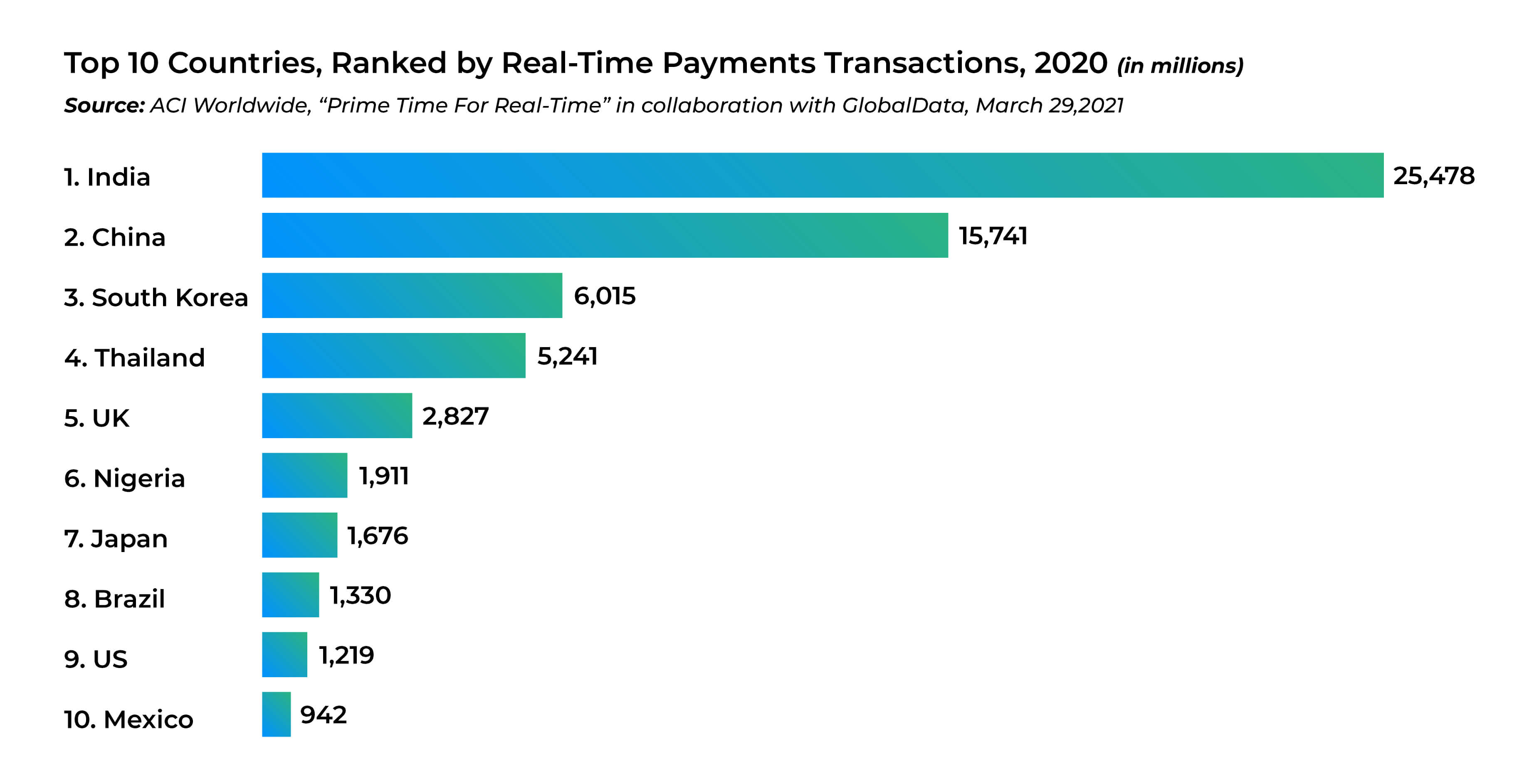 Global digital payment statistics according to reports by ACI Worldwide and Global Data Banking.