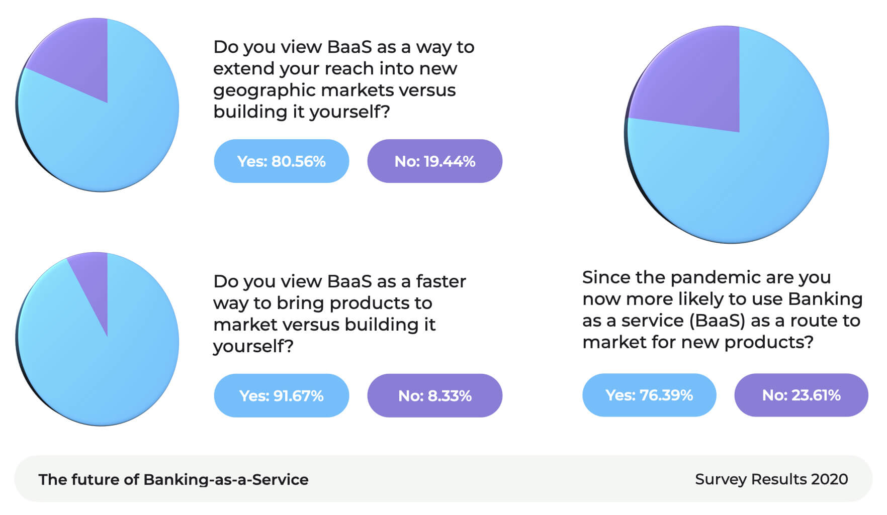 A statistics diagram that shows business BaaS statistics 2020.