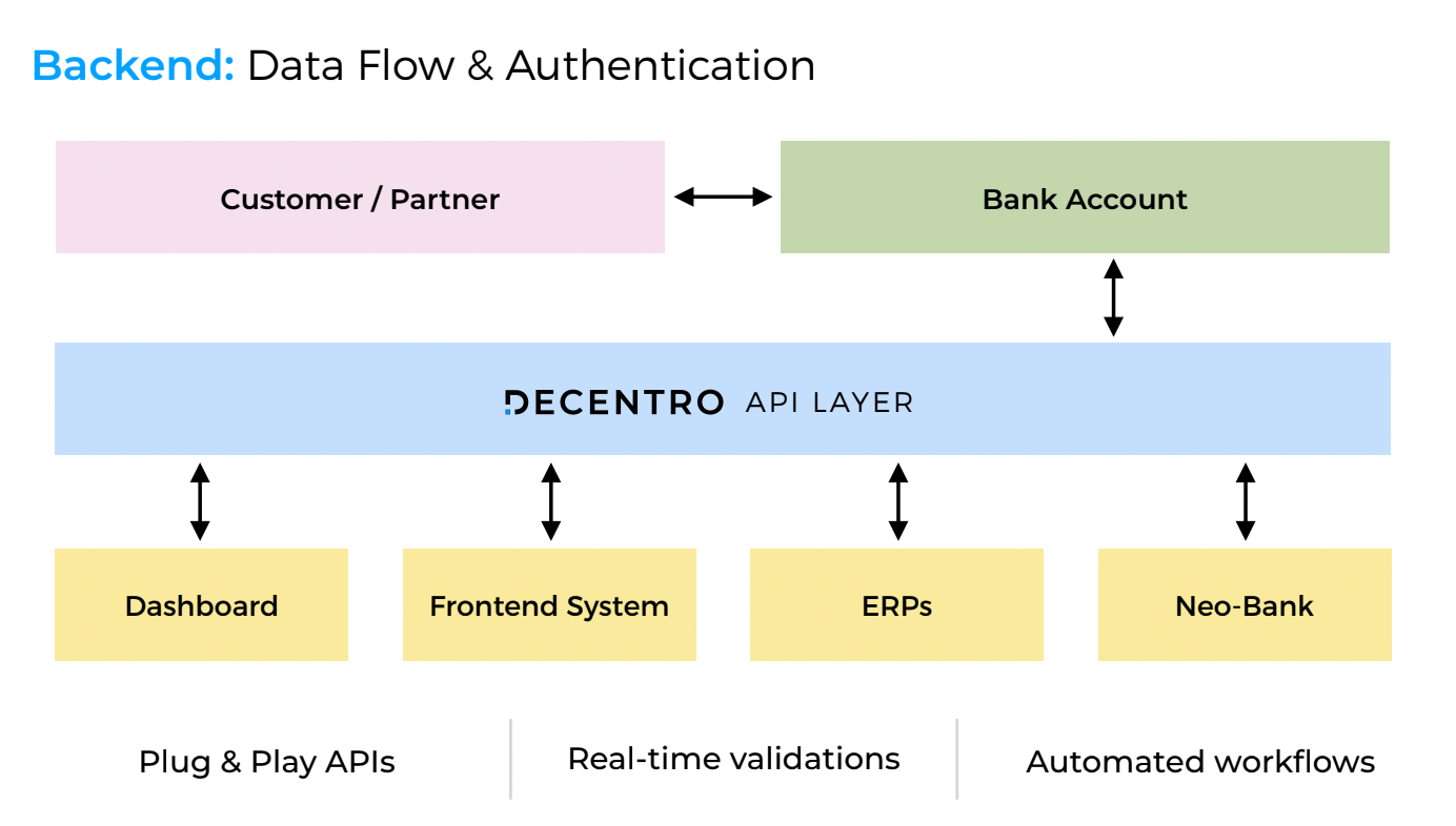 A flowchart showing how business banking as a service flows with Decentro.