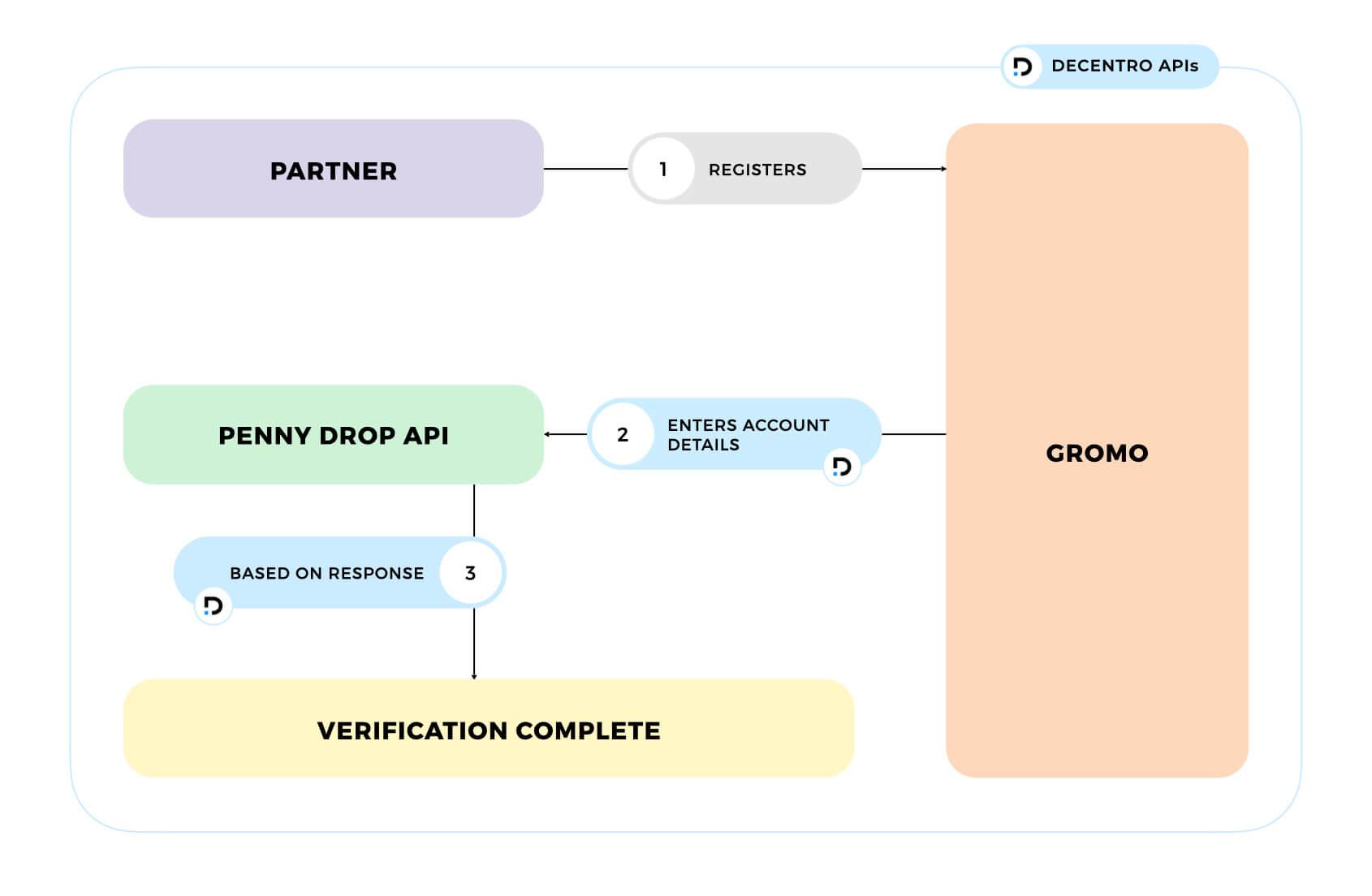 Decentro's Instant Account Validation API for Gromo.
