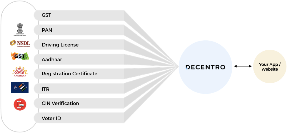 Decentro's KYC APIs to verify and onboard KUWY users.