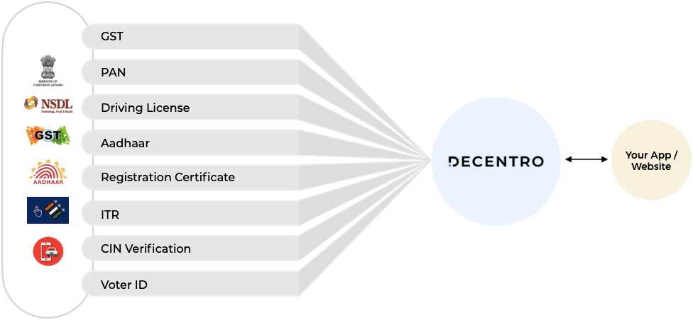 Decentro's automated KYC Solution to onboard and verify user identity easily.