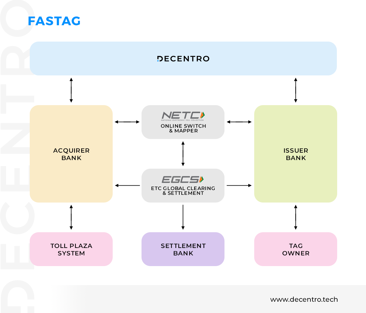 Decentro's FasTag APIs helps to simplify fleet operations.