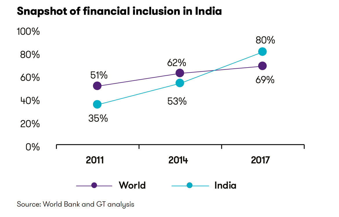 A graph showing the financial inclusion statistics comparing worldwide.