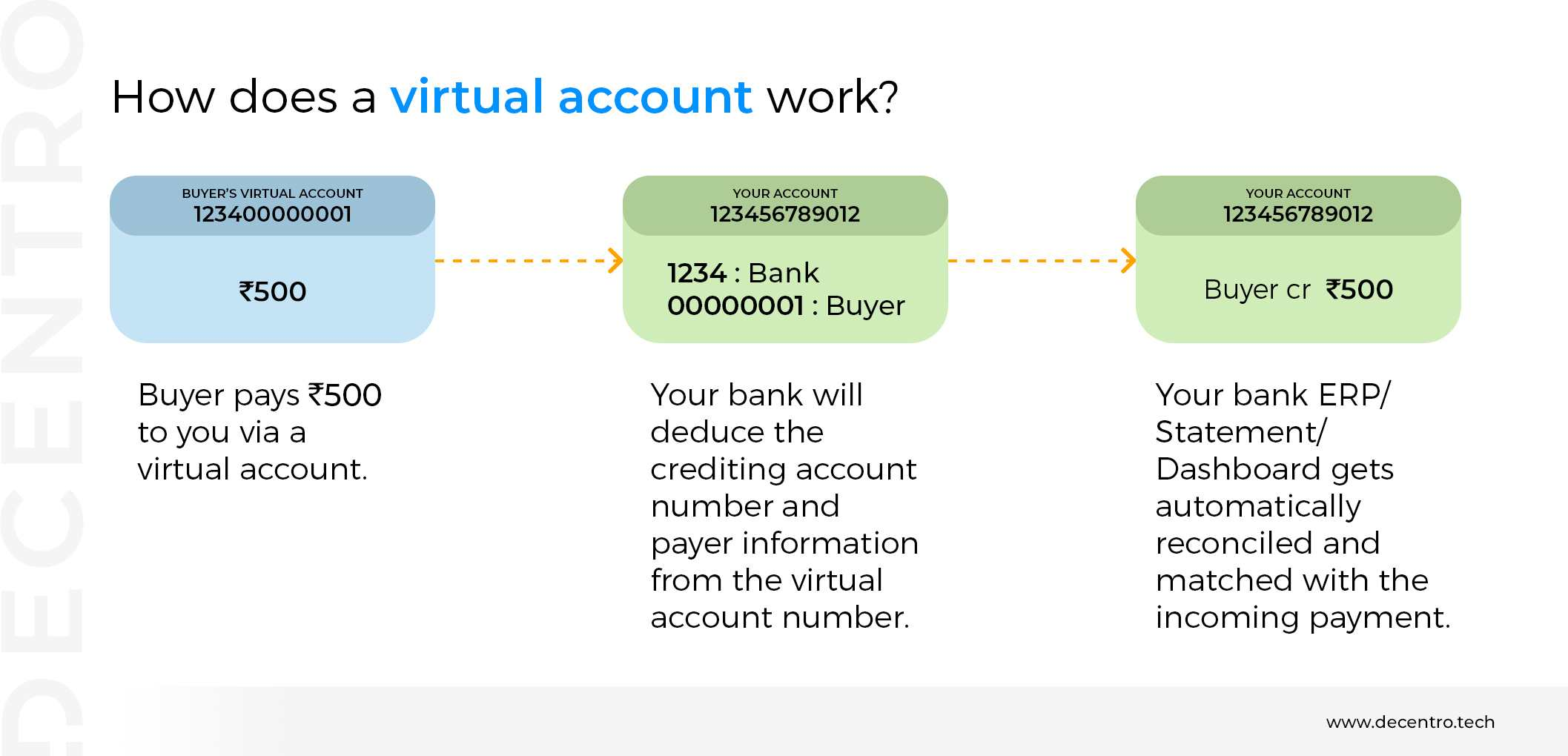 The working of a virtual account explained as a diagram.