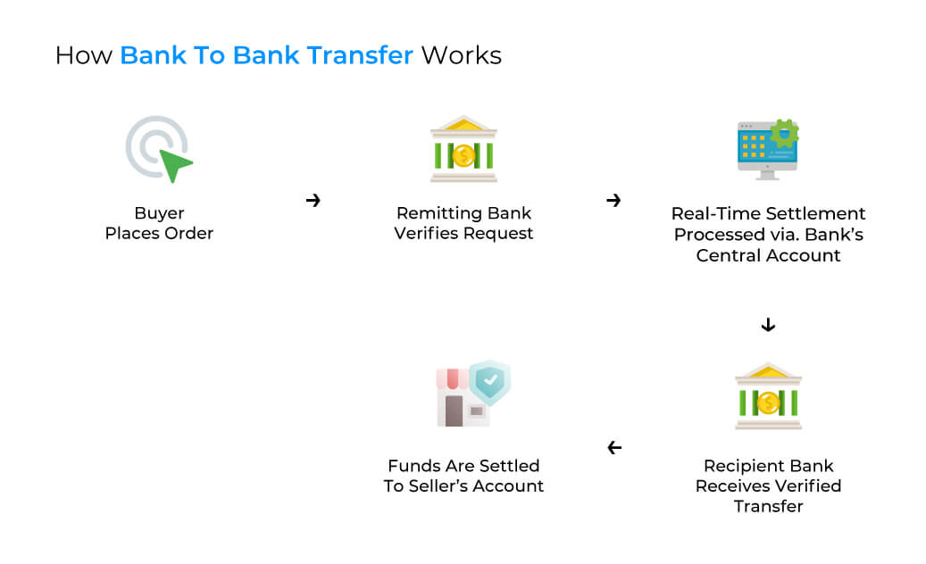 A workflow showing how bank to bank transfer works with B2B payments as example.