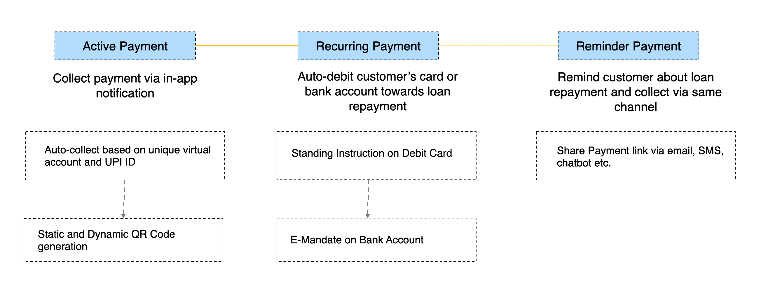 NBFCs can make payment collections instant with Decentro's APIs.