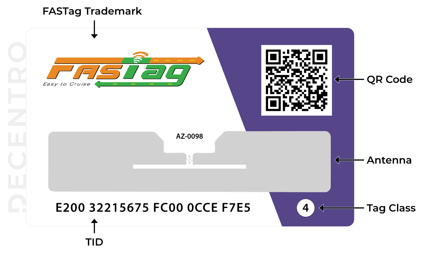 The FasTag Sticker explained in detail with antenna, TID, and tag class.
