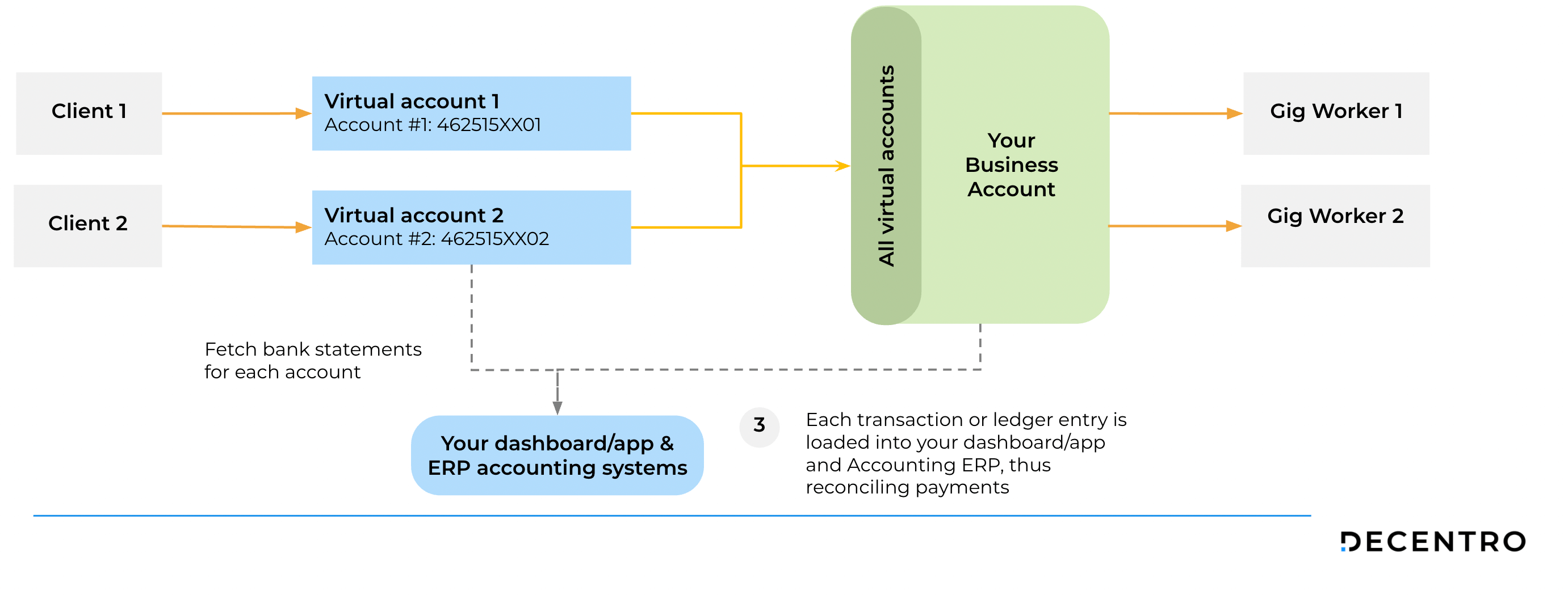How Decentro Empowered Workflexi with virtual accounts and instant settlements.