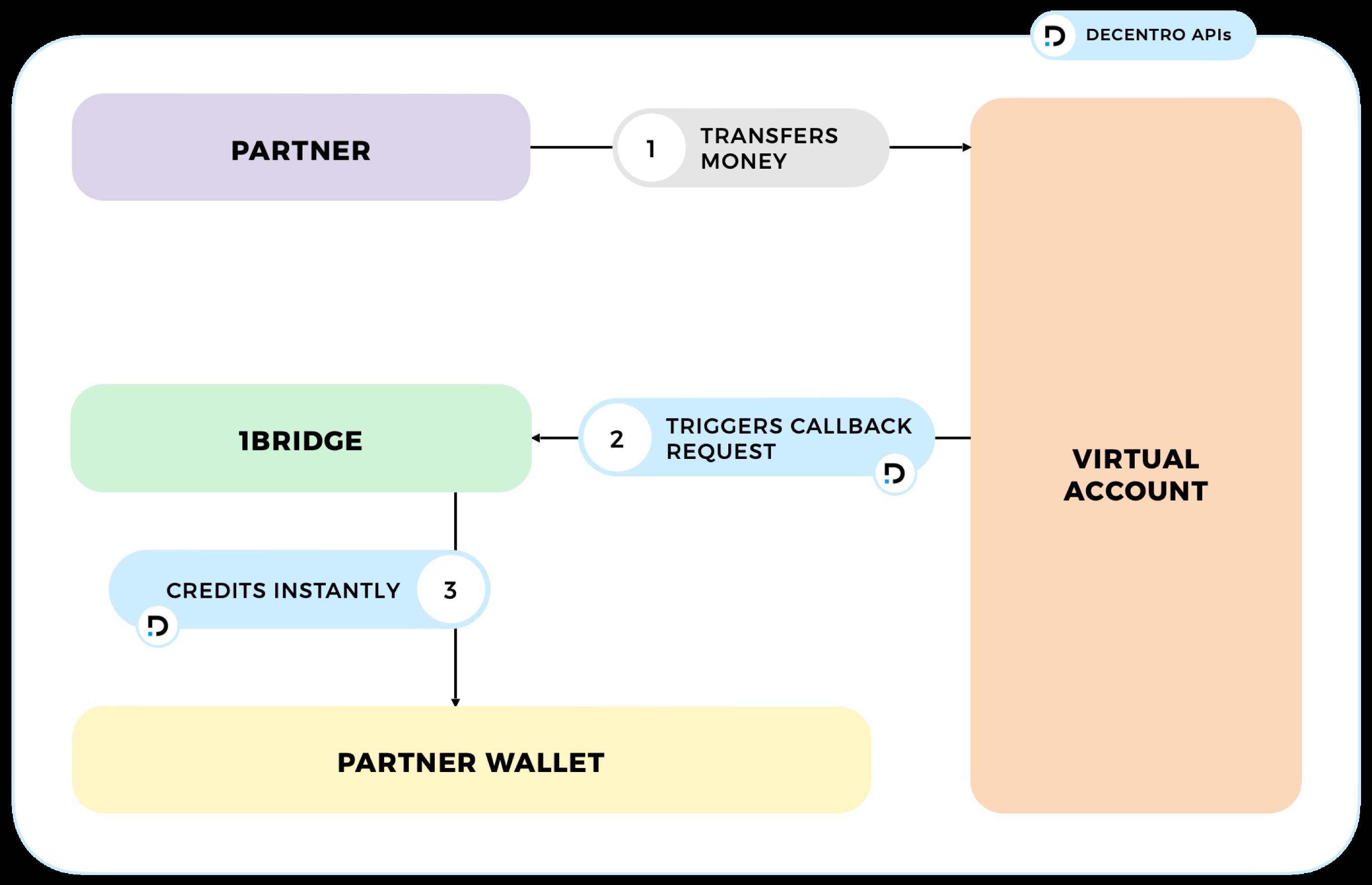 Workflow diagram describing how Decentro resolved collections & reconciliation challenges for 1Bridge